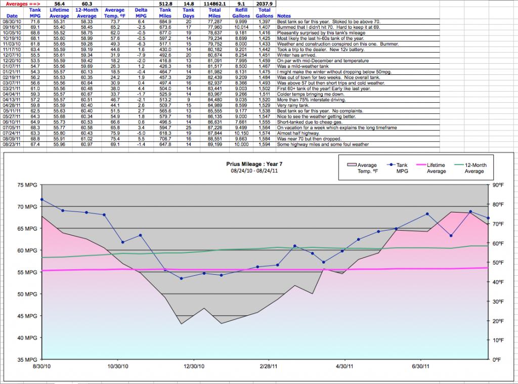 Tony Prius Mileage 2010-2011